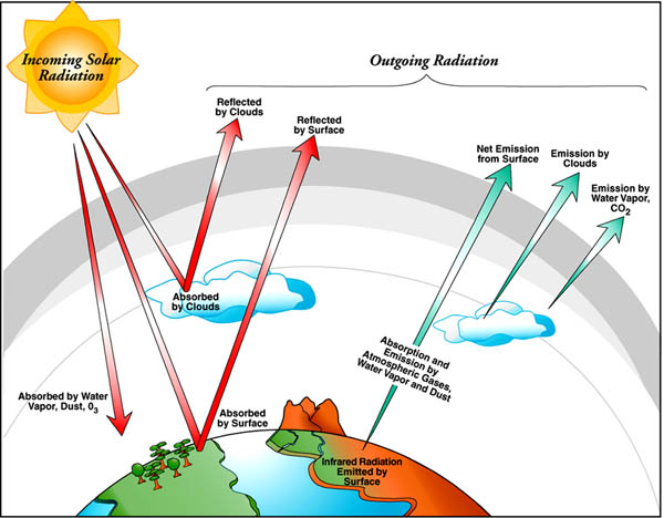 Lab 2: Climate and Earth's Energy Balance